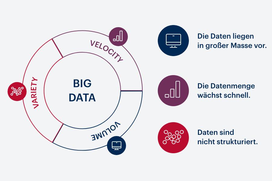 Merkmale von Big Data