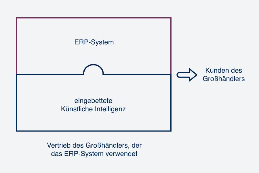 Schematische Darstellung, wie ein ERP-System durch Künstliche Intelligenz ersetzt wird.