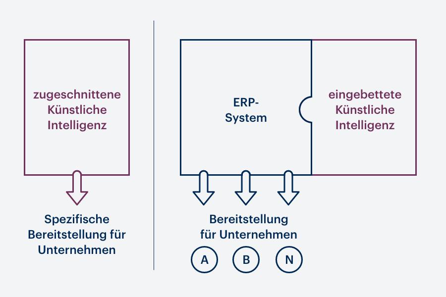 Es wird veranschaulicht, wie KI einerseits auf ein Unternehmen zugeschnitten wird und andererseits eine Standard-Software für meherere Unternehmen ergänzt.