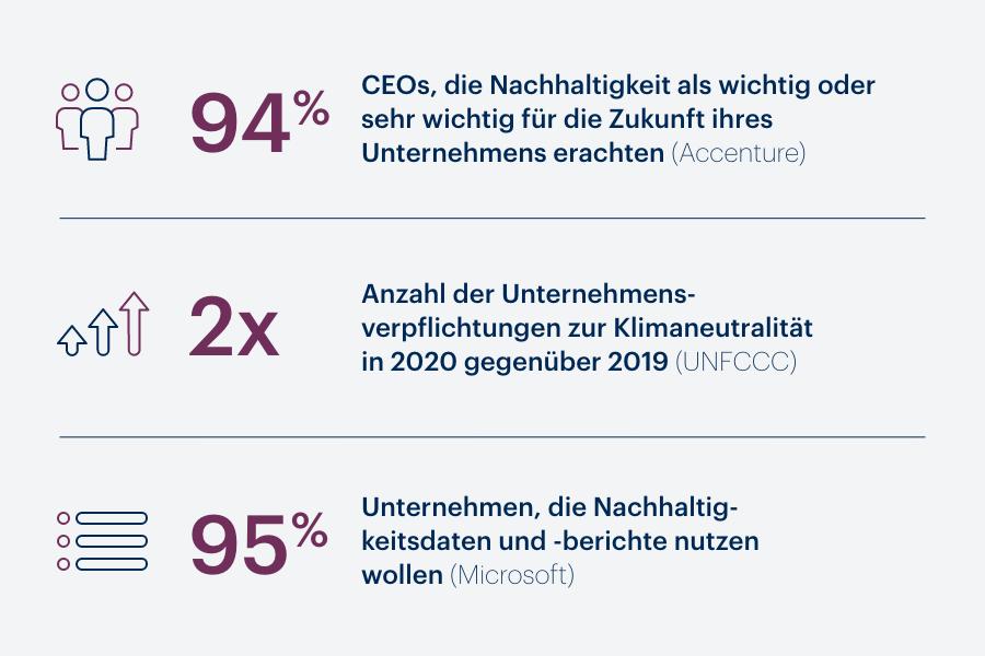 Zahlen zur Nachhaltigkeit in Unternehmen