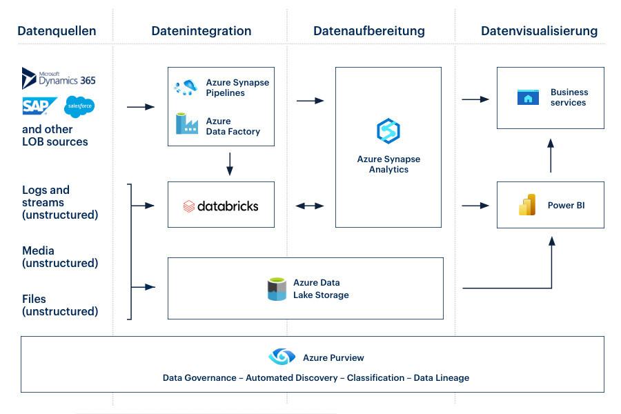 Aufbau eines Modern Data Warehouse nach einer DWH-Modernisierung.