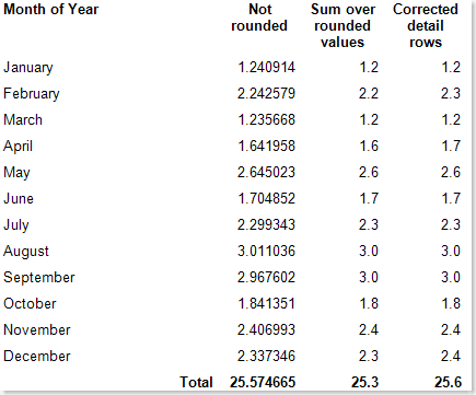 How to round detail rows and totals?   ORAYLIS