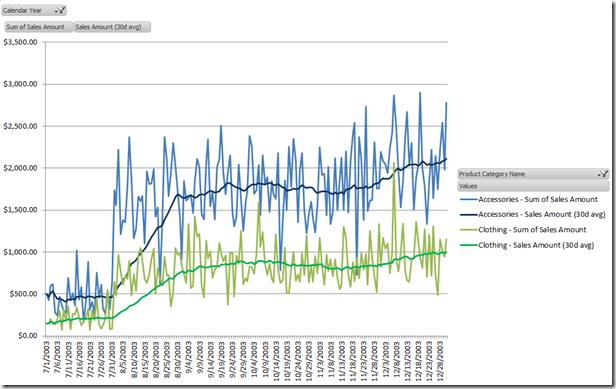 Moving Average in DAX / BISM Tabular | ORAYLIS