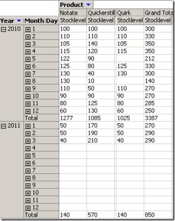 Semi Additive Measures in SQL Server Standard Edition   ORAYLIS