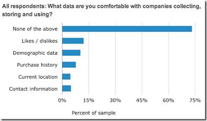 ALL respondents comfort level of data collection
