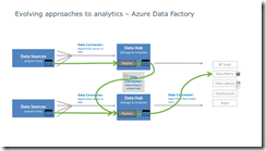 Internet of Things – Azure Data Factory | ORAYLIS