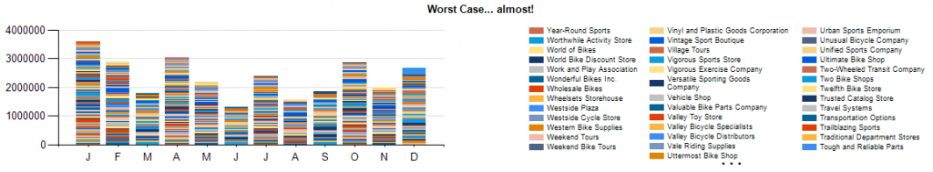 Stacked Column - worst Case almost