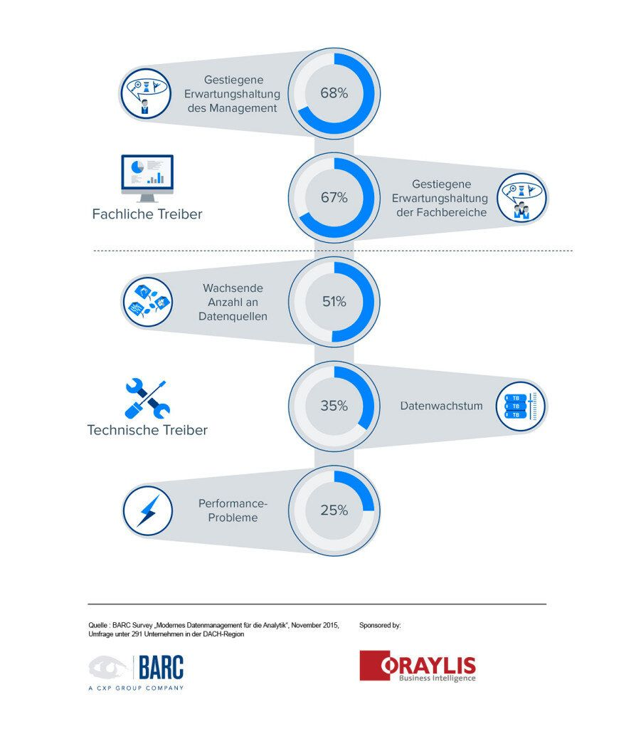 BARC-Studie-Datenmanagement-Infografik1