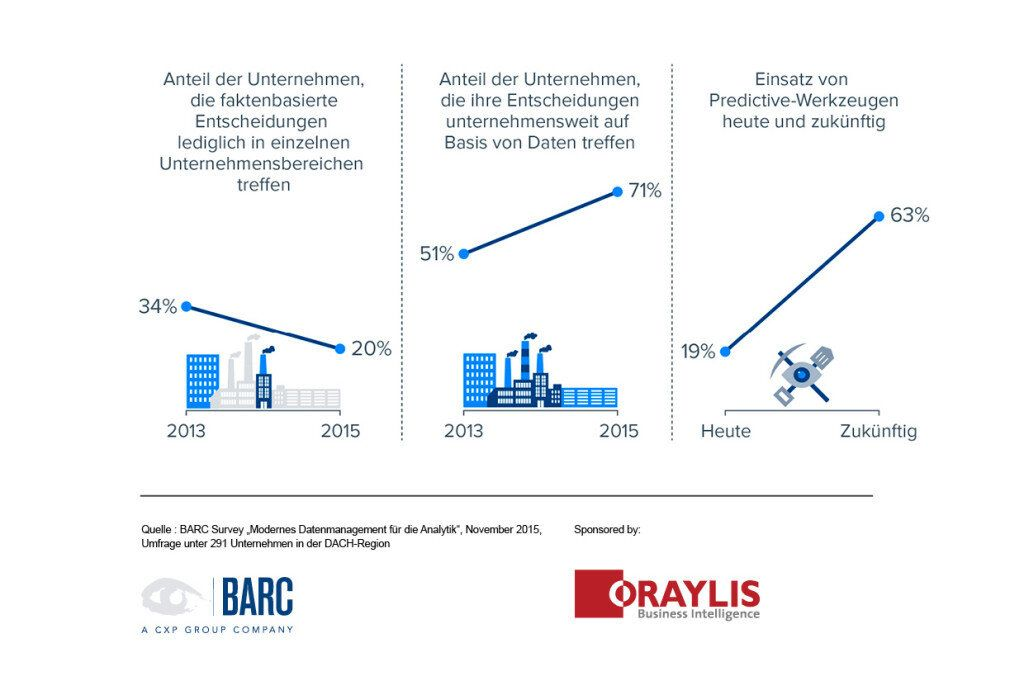 BARC-Studie-Datenmanagement-Infografik2