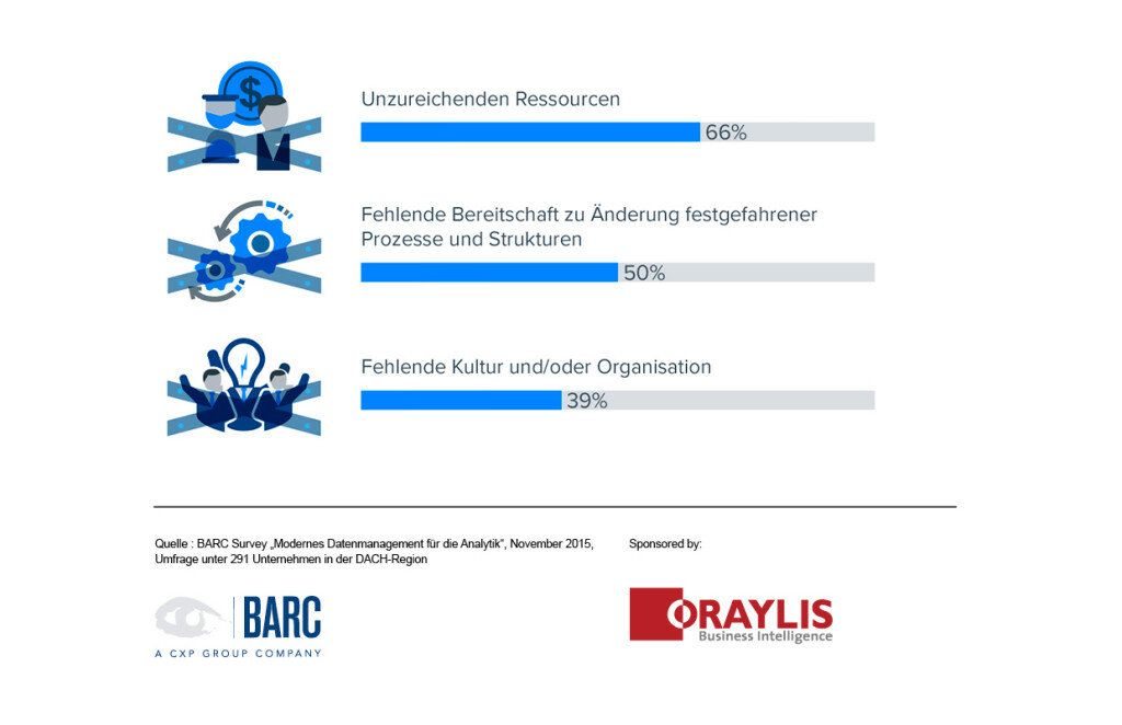 BARC-Studie-Datenmanagement-Infografik4