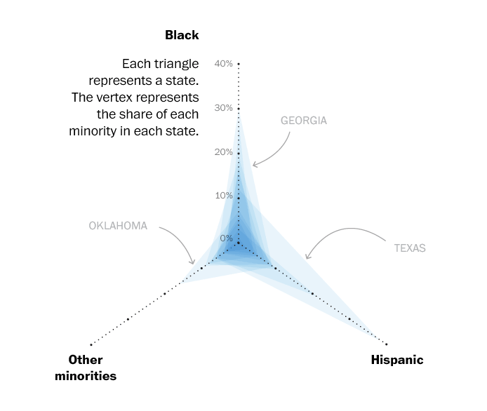 Super Tuesday Triangle Chart: All State (by Washington Post)