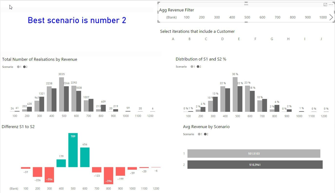 Monte Carlo Simulation - Dynamic Power BI anaylsis