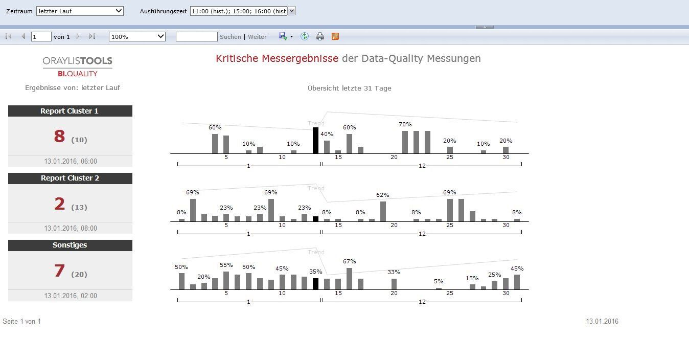 Data Quality High Severity Dashboard