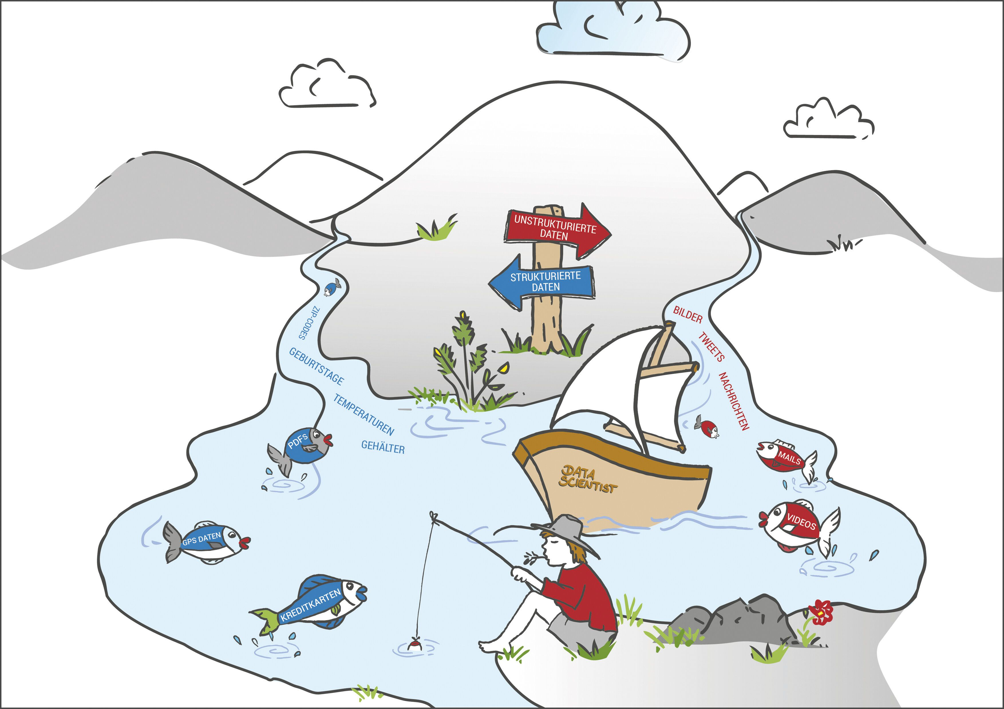 Illustration eines Data Lakes