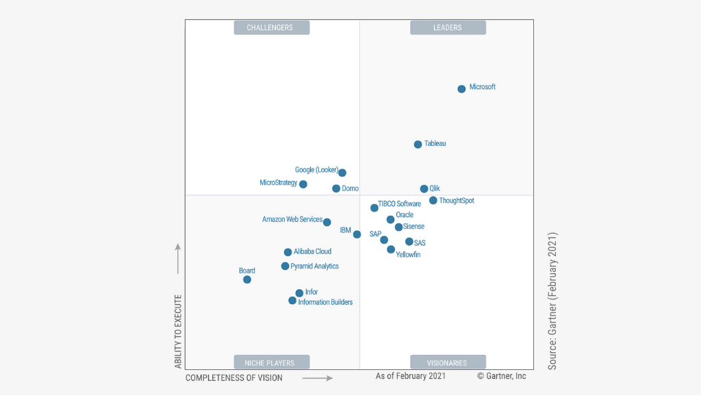 Gartner Magic Quadrant for BI and Analytics Platforms aus dem Februar 2021