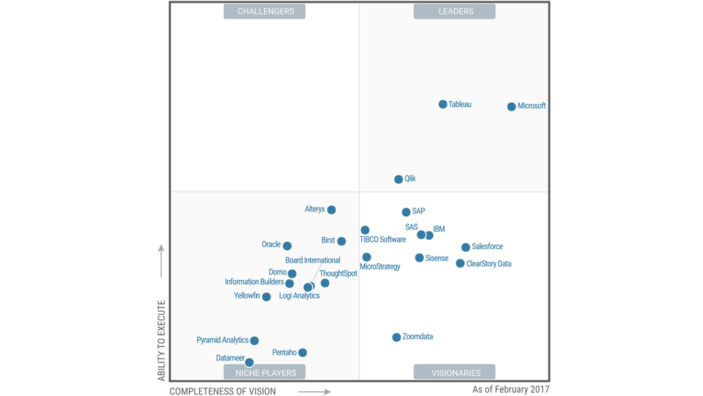 Gartner Magic Quadrat