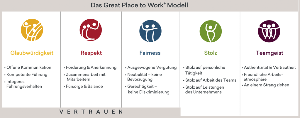 Das Bewertungsmodell von Great Place to Work
