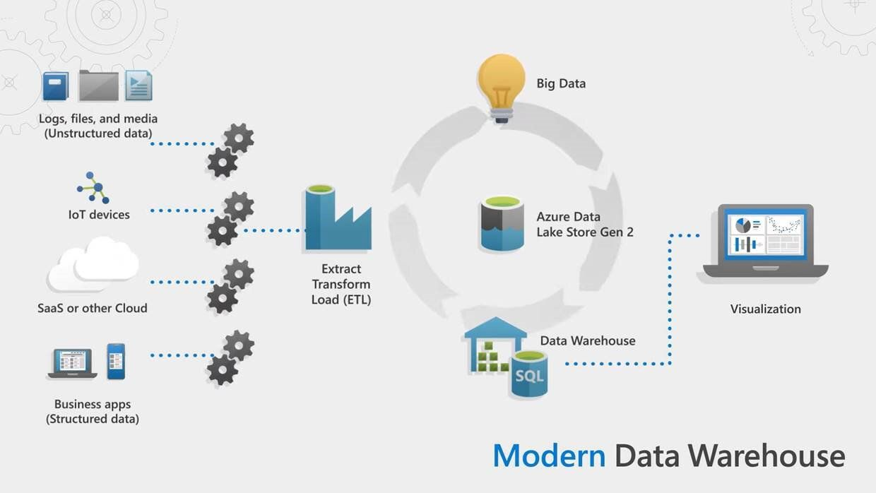 Modern Data Warehouse