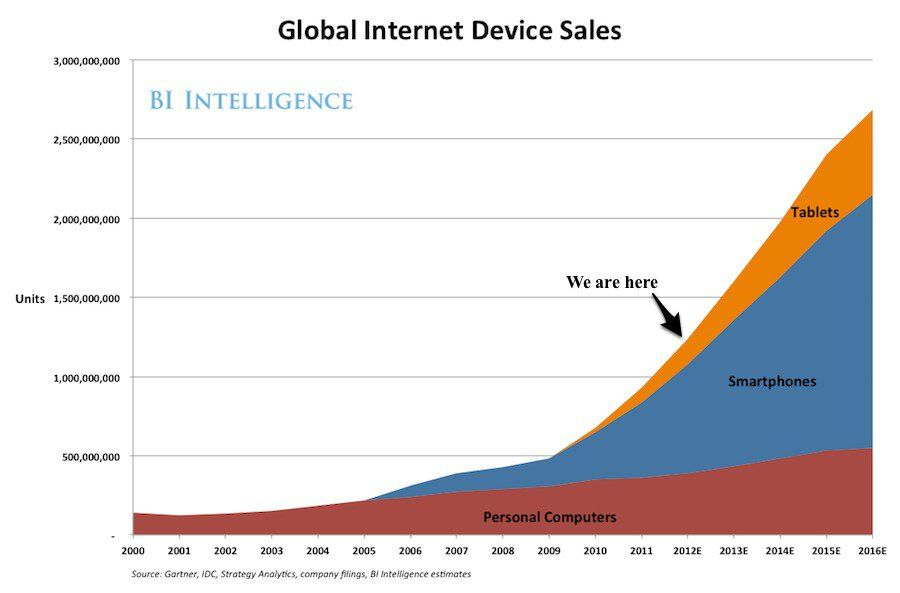 global-internet-device-sales-forecast