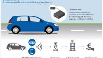 Telematik im Auto - Pay as you drive