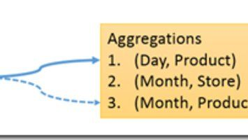 SSAS optimization: The Order of Aggregations
