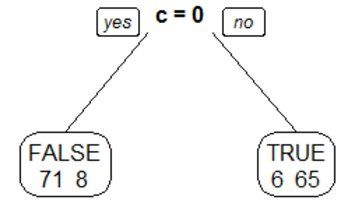 Why doesn't my decision tree recognize a simple pattern?